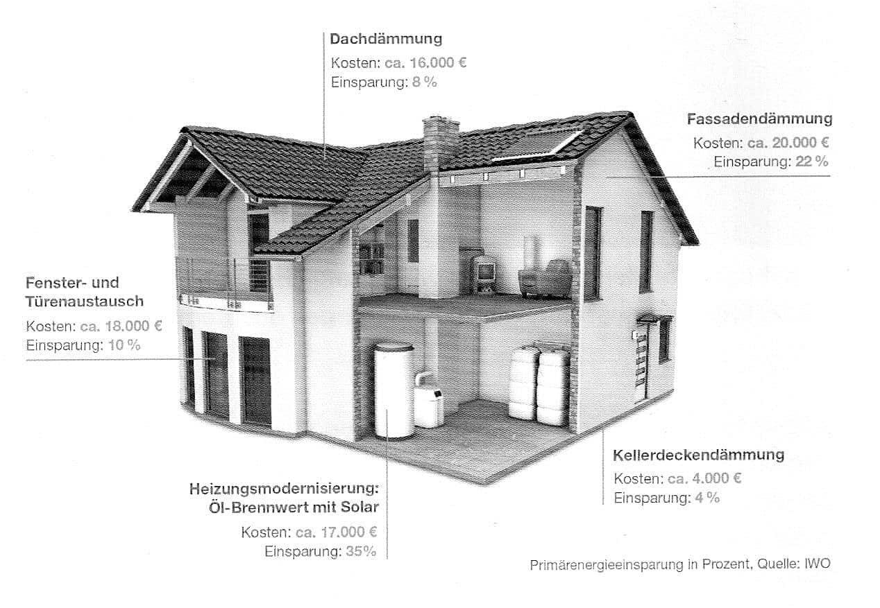 Berlin,München,Nürnberg, Ingolstadt, Augsburg ,Ulm Stuttgart, Freiburg, Gutachten Immobilienkauf Hauskauf Kosten Wohnungskaufberatung