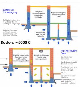 Kellerabdichtung von innen Trocknung Nasser Keller Nasse Wände Kosten ab 5000€ Kellersanierung